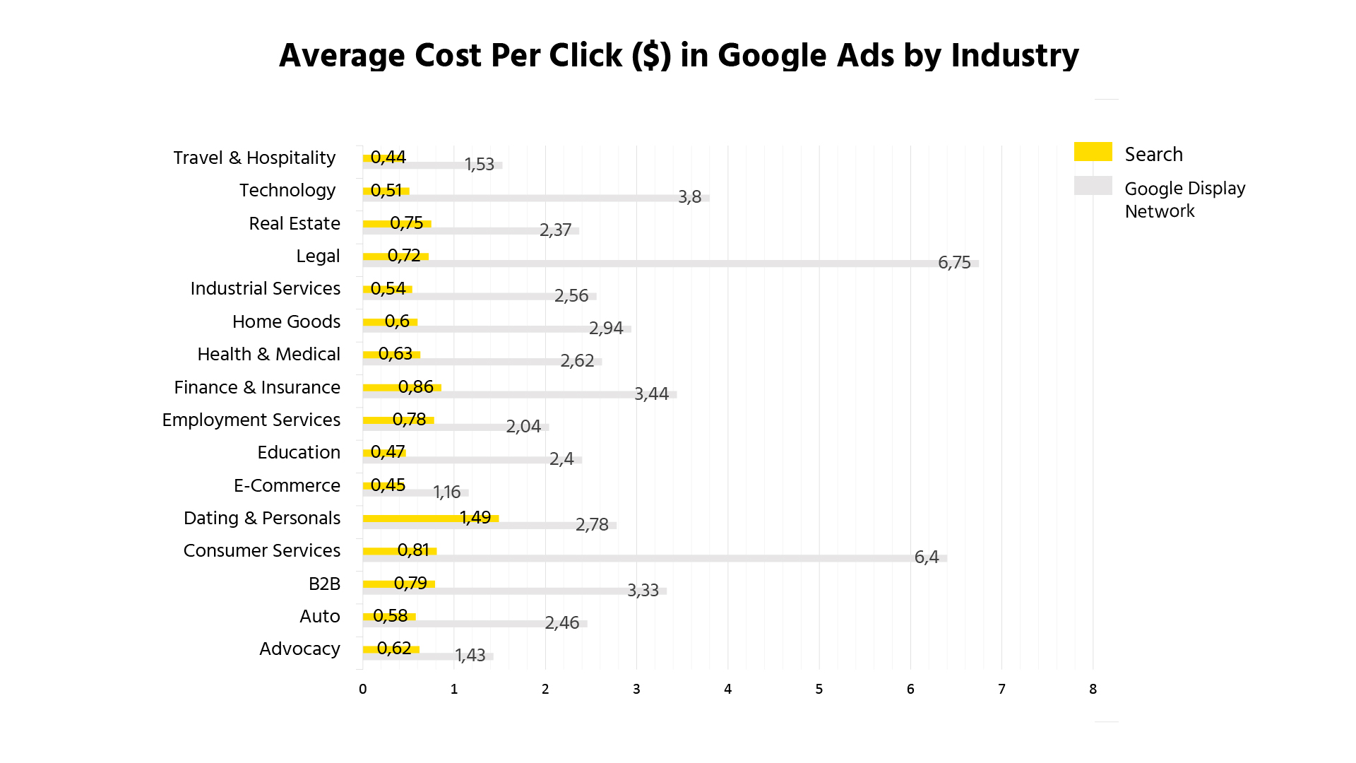 Graph showing the CPC in Google Ads by industry
