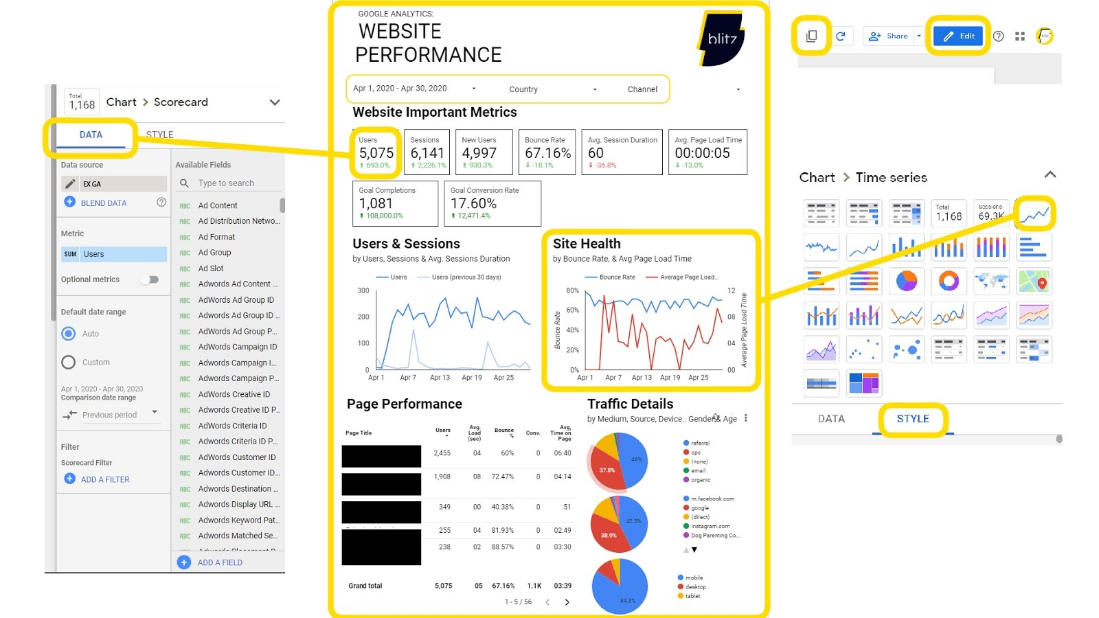 Image of the website performance page in a Google Data Studio report