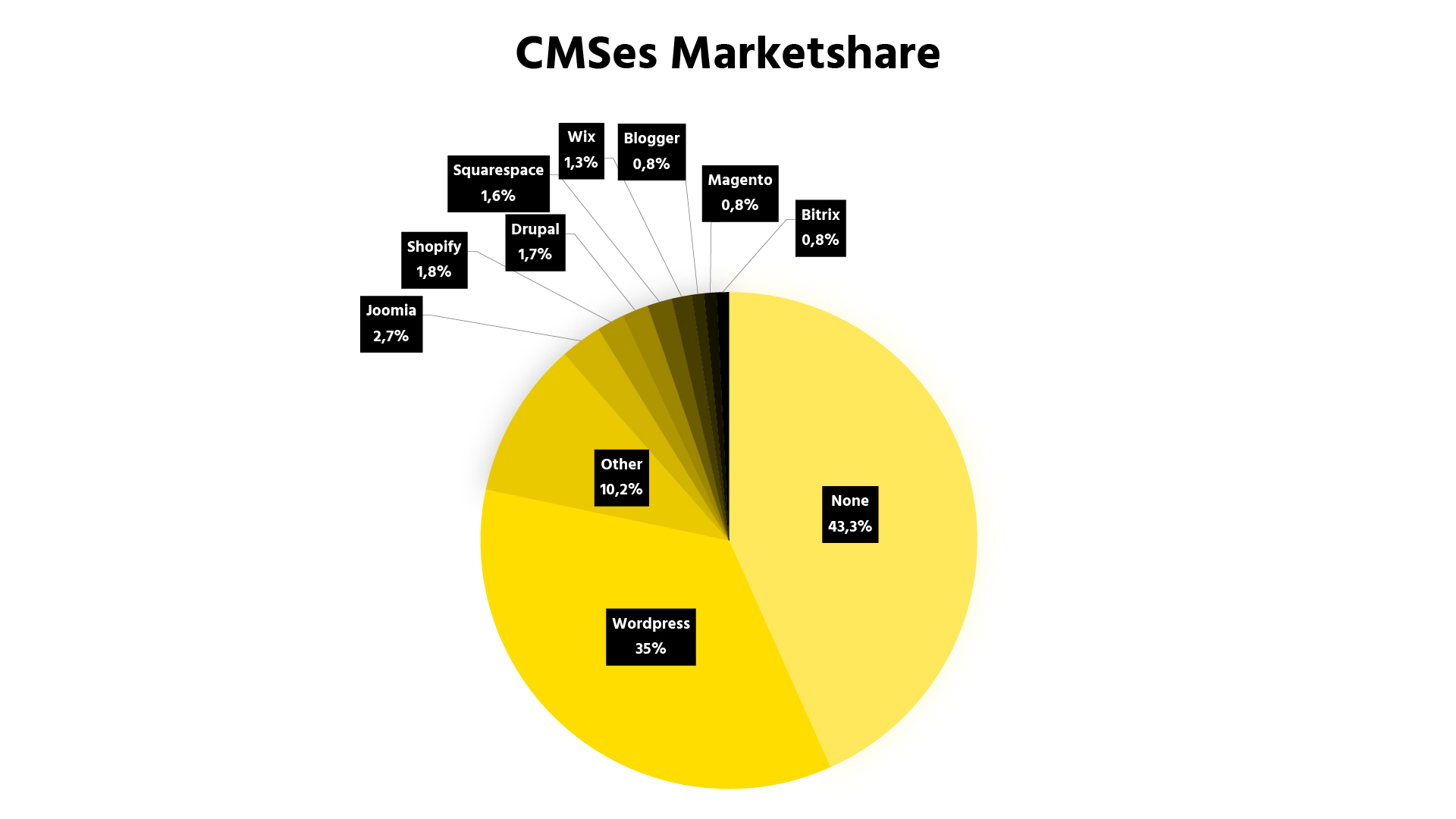 Graph showing the Marketshare of different CMS systems
