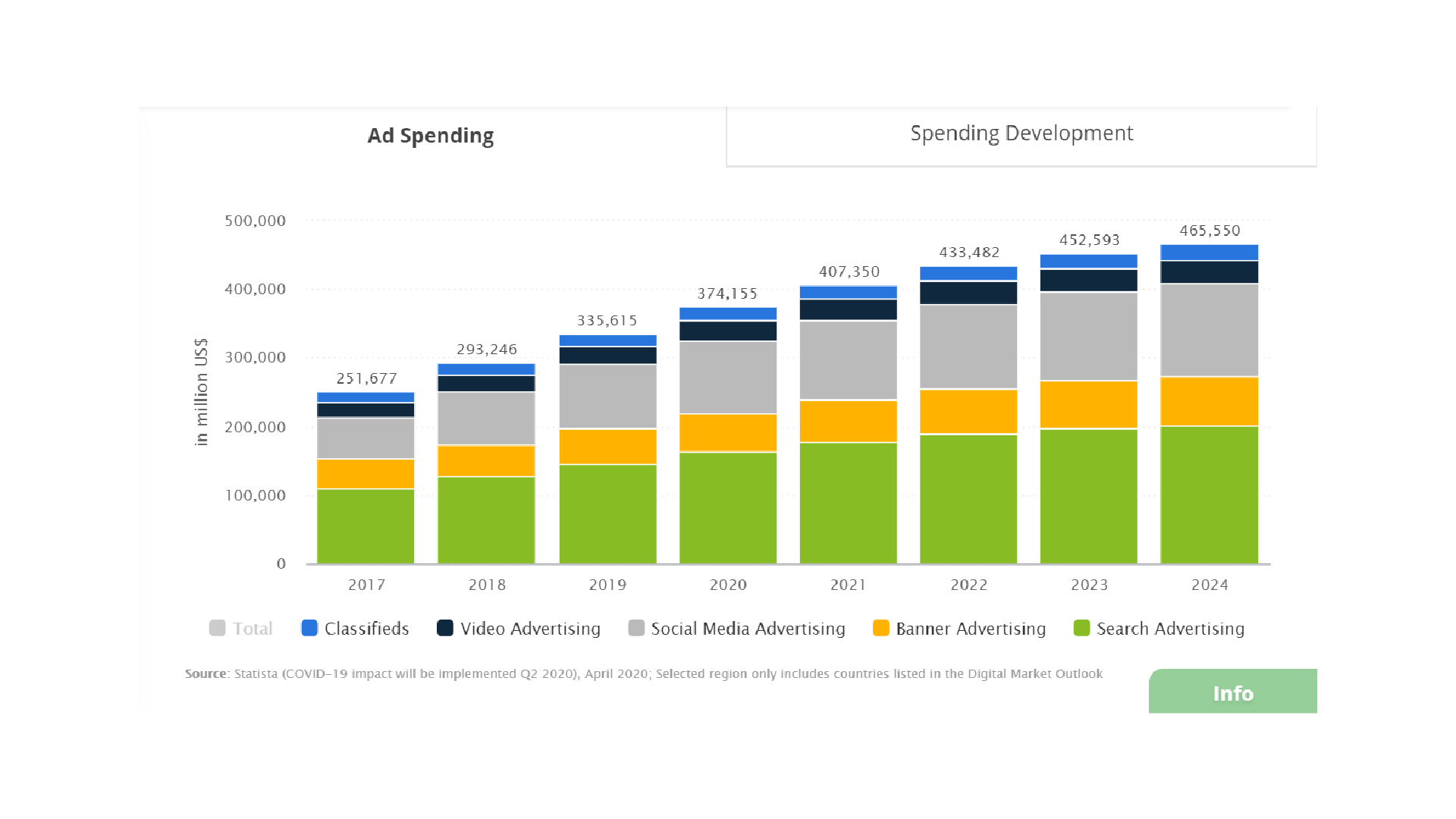 Graph showing the ad spending in 2020